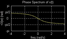 Magnitude and Phase Spectra